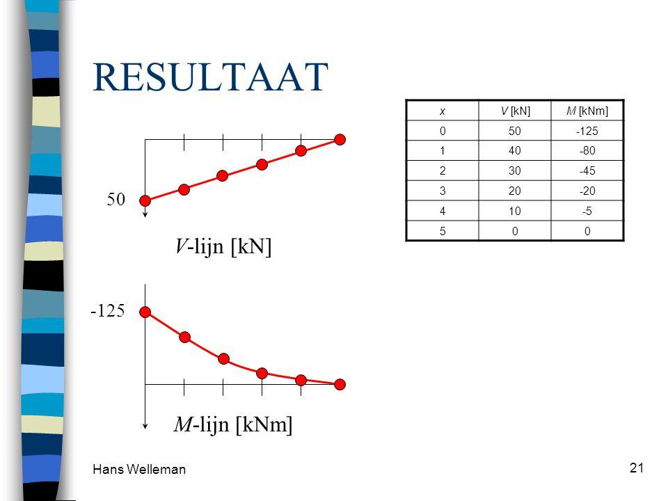 RESULTAAT V-lijn [kN] M-lijn [kNm] 50 -125 Hans Welleman x V [kN]